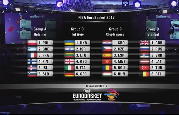 FIBA anunță grupele la EUROBASKET 2017!   Cluj.com 1