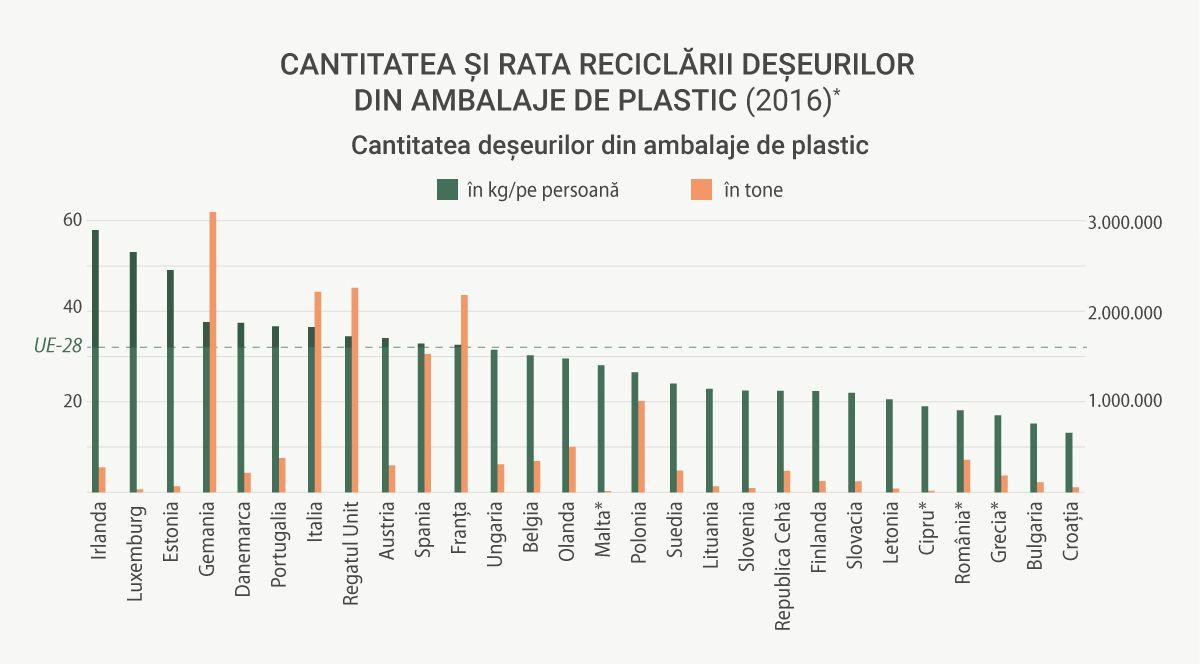 rata reciclarii plasticului - cum sa colectam selectiv plasticul