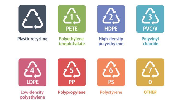 simboluri plastic - cum sa colectam selectiv plasticul