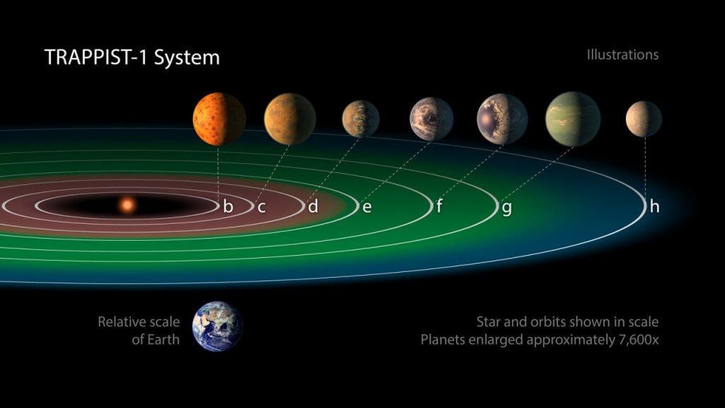 Cele 7 planete de dimensiunea casei noastre