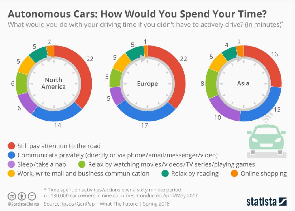 Autonomous driving RO studiu